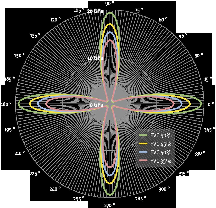 OLU-Preg-100-GB-tensile-modulus