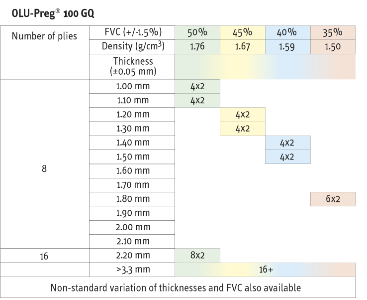 OLU-Preg-100-GQ-data-table